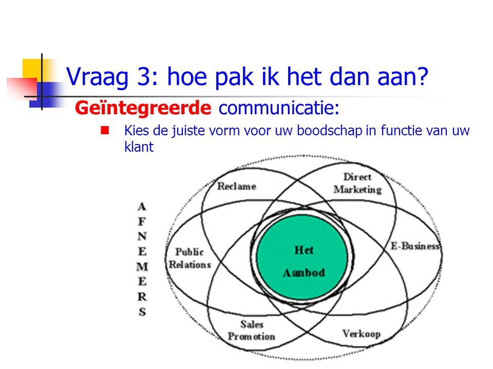 Vraag 3: hoe pak ik het dan aan? Geïntegreerde communicatie: Kies de juiste vorm voor uw boodschap in functie van uw klant