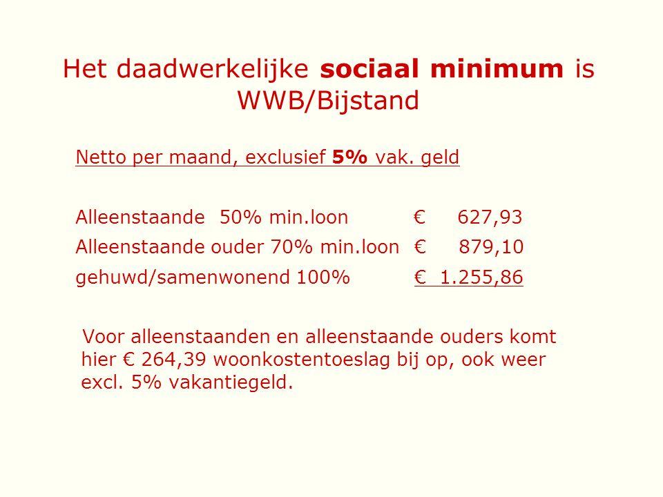 Het daadwerkelijke sociaal minimum is WWB/Bijstand Netto per maand, exclusief 5% vak. geld Alleenstaande50% min.loon € 627,93 Alleenstaande ouder 70%