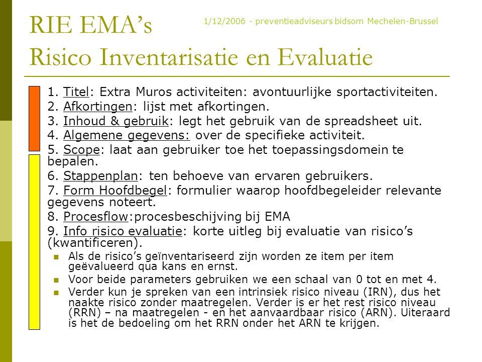 RIE EMA's Risico Inventarisatie en Evaluatie 1. Titel: Extra Muros activiteiten: avontuurlijke sportactiviteiten. 2. Afkortingen: lijst met afkortinge