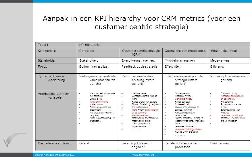 5 Aanpak in een KPI hierarchy voor CRM metrics (voor een customer centric strategie) Tabel 1KPI hiërarchie KarakteristiekCorporate'Customer centric' s