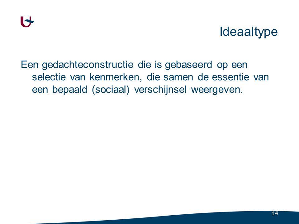 14 Ideaaltype Een gedachteconstructie die is gebaseerd op een selectie van kenmerken, die samen de essentie van een bepaald (sociaal) verschijnsel wee