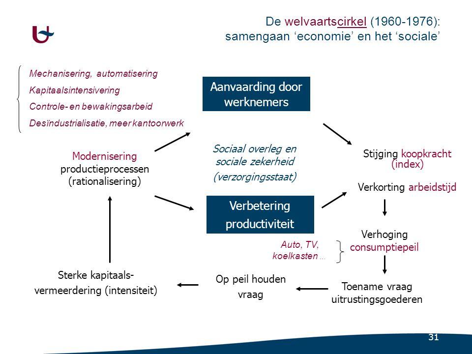 31 Toename vraag uitrustingsgoederen Modernisering productieprocessen (rationalisering) Aanvaarding door werknemers Verbetering productiviteit Stijgin