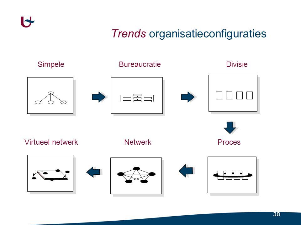 38 Functional Proces NetwerkVirtueel netwerk Trends organisatieconfiguraties DivisieBureaucratieSimpele
