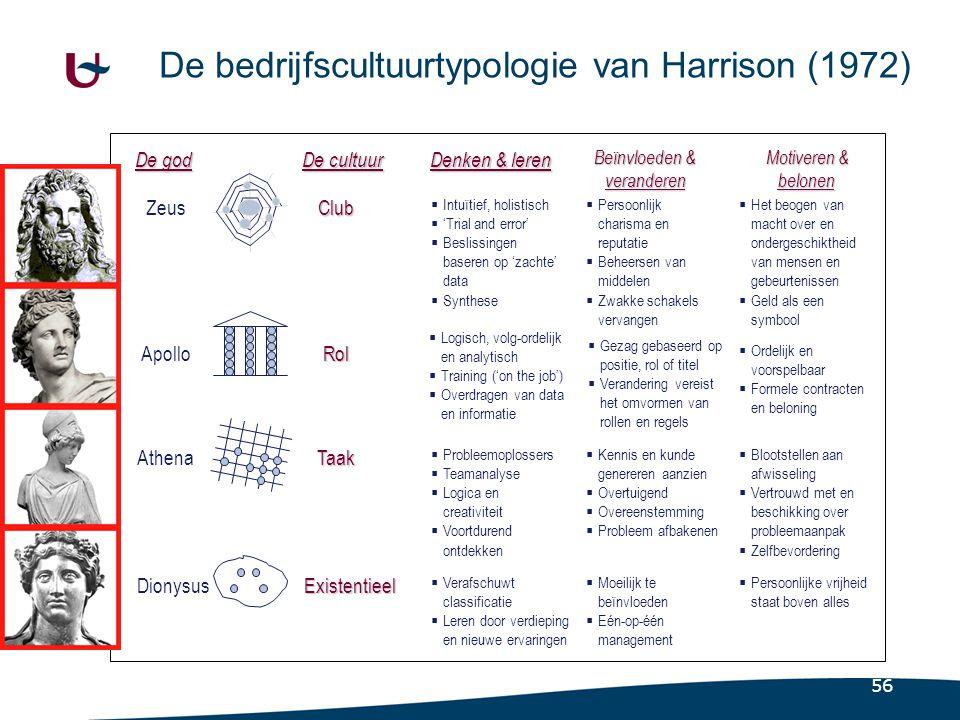 56 De bedrijfscultuurtypologie van Harrison (1972) De god Zeus Apollo Athena Dionysus Denken & leren De cultuur ClubClub RolRol TaakTaak ExistentieelE