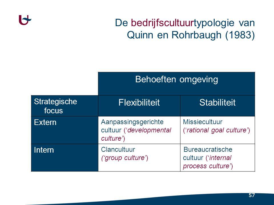57 De bedrijfscultuurtypologie van Quinn en Rohrbaugh (1983) Behoeften omgeving Strategische focus FlexibiliteitStabiliteit Extern Aanpassingsgerichte