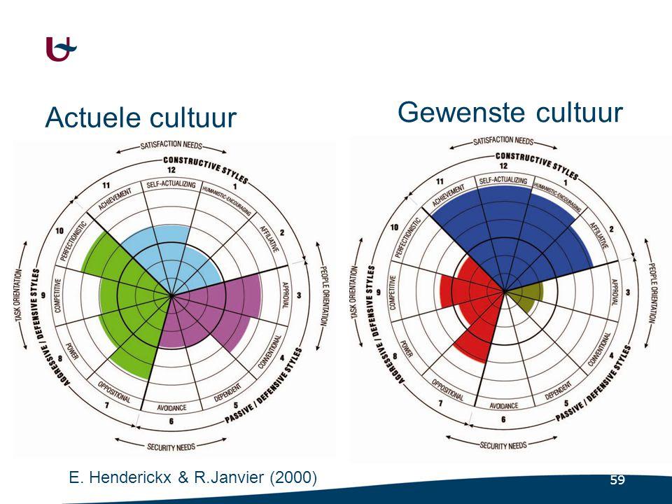 59 Actuele cultuur Gewenste cultuur E. Henderickx & R.Janvier (2000)