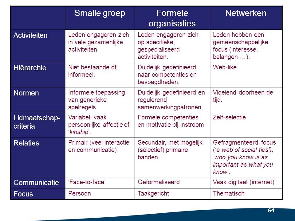 64 Smalle groepFormele organisaties Netwerken Activiteiten Leden engageren zich in vele gezamenlijke activiteiten. Leden engageren zich op specifieke,