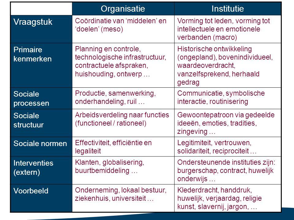 66 OrganisatieInstitutie Vraagstuk Coördinatie van 'middelen' en 'doelen' (meso) Vorming tot leden, vorming tot intellectuele en emotionele verbanden