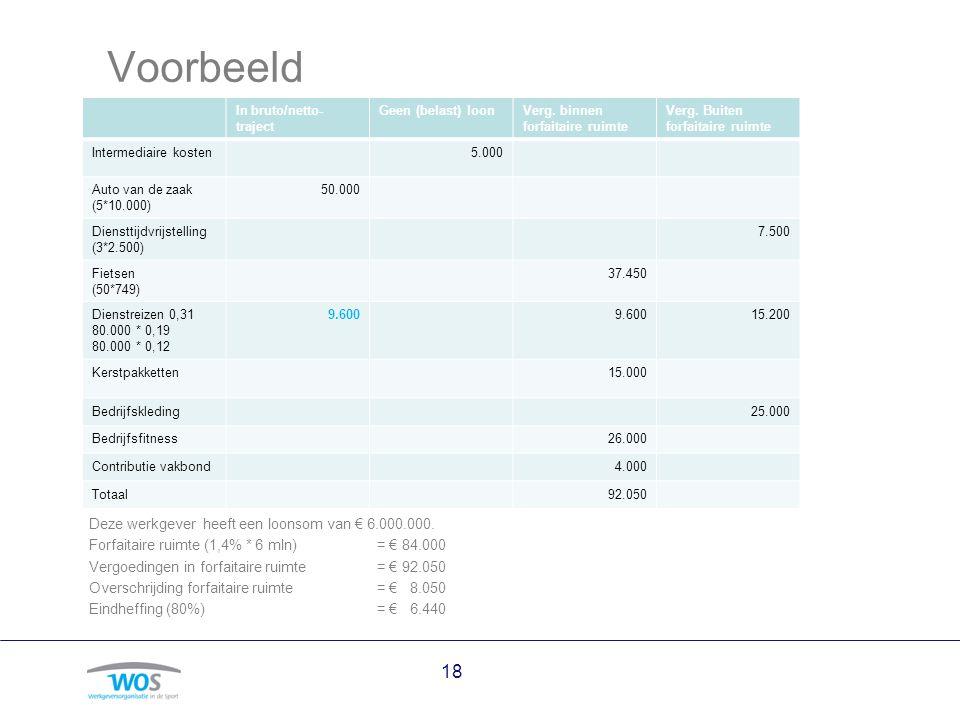 18 Voorbeeld Deze werkgever heeft een loonsom van € 6.000.000. Forfaitaire ruimte (1,4% * 6 mln) = € 84.000 Vergoedingen in forfaitaire ruimte = € 92.