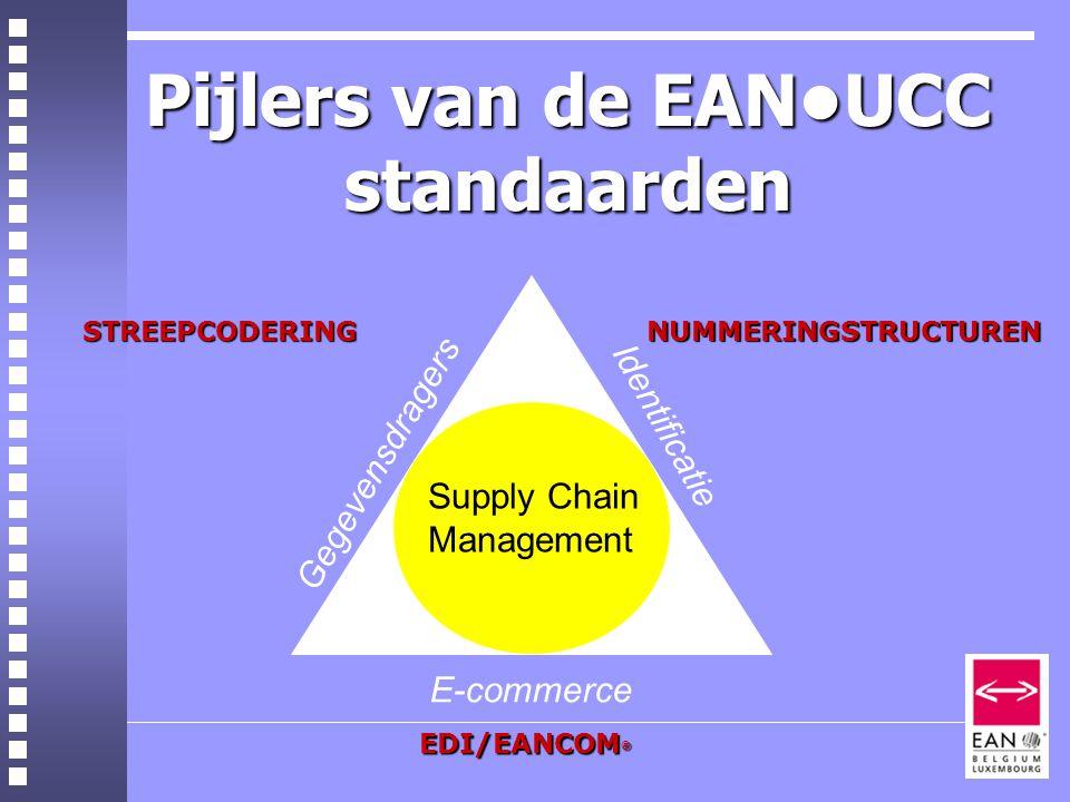 Pijlers van de EANUCC standaarden Supply Chain Management Gegevensdragers E-commerce Identificatie STREEPCODERINGNUMMERINGSTRUCTUREN EDI/EANCOM ®