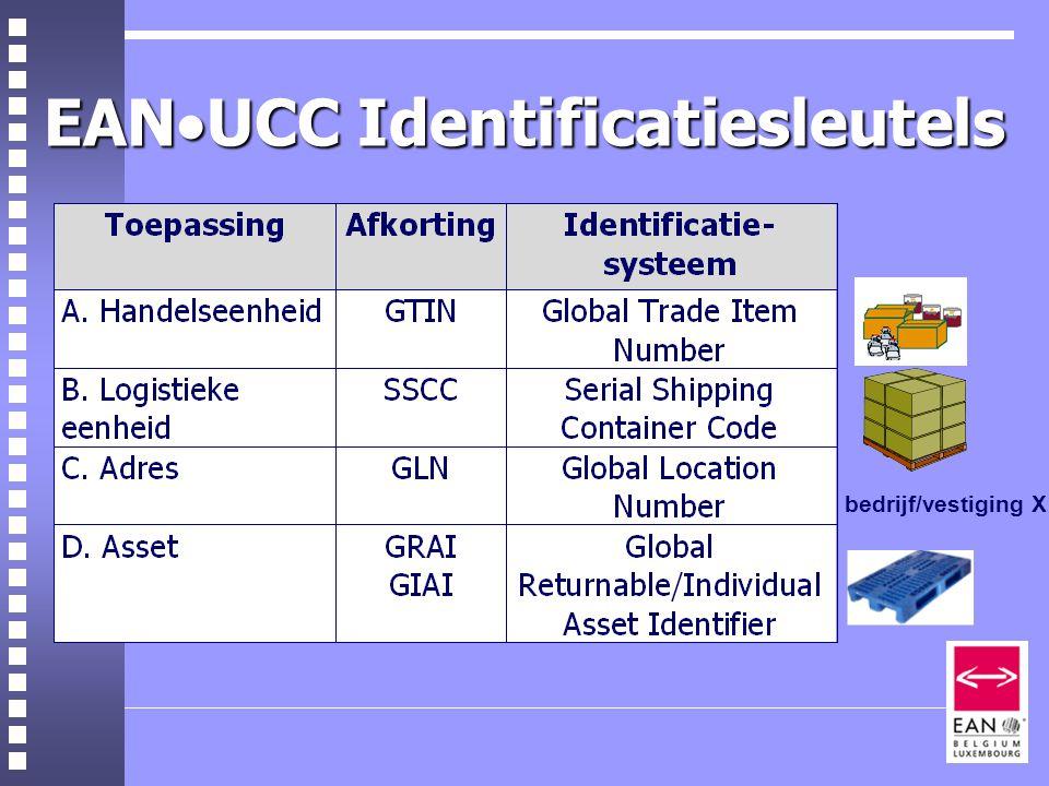 EAN  UCC Identificatiesleutels bedrijf/vestiging X