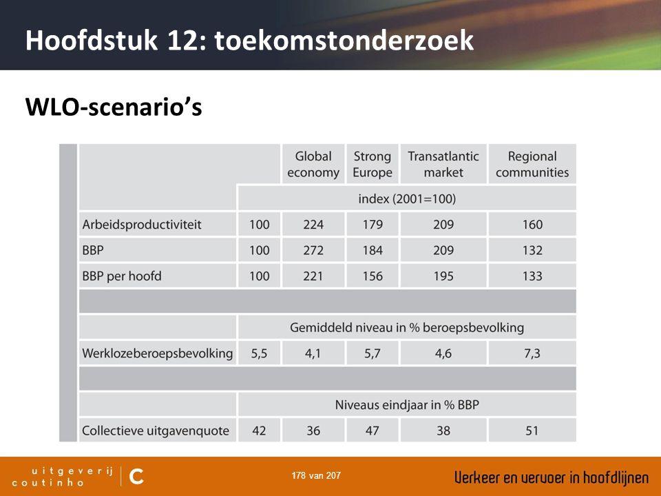 178 van 207 Hoofdstuk 12: toekomstonderzoek WLO-scenario's