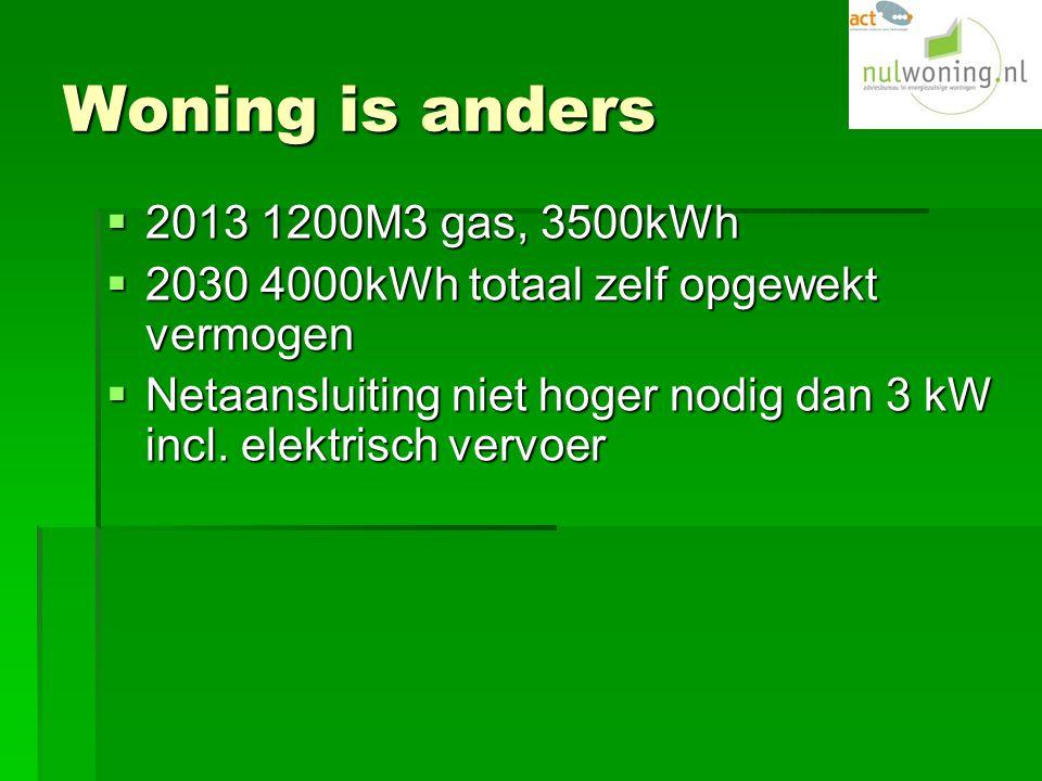 Woning is anders  2013 1200M3 gas, 3500kWh  2030 4000kWh totaal zelf opgewekt vermogen  Netaansluiting niet hoger nodig dan 3 kW incl.