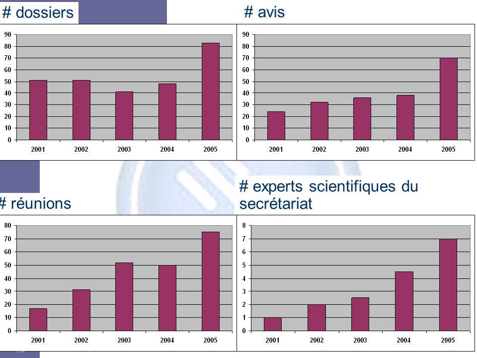 12 # dossiers # avis # réunions # experts scientifiques du secrétariat