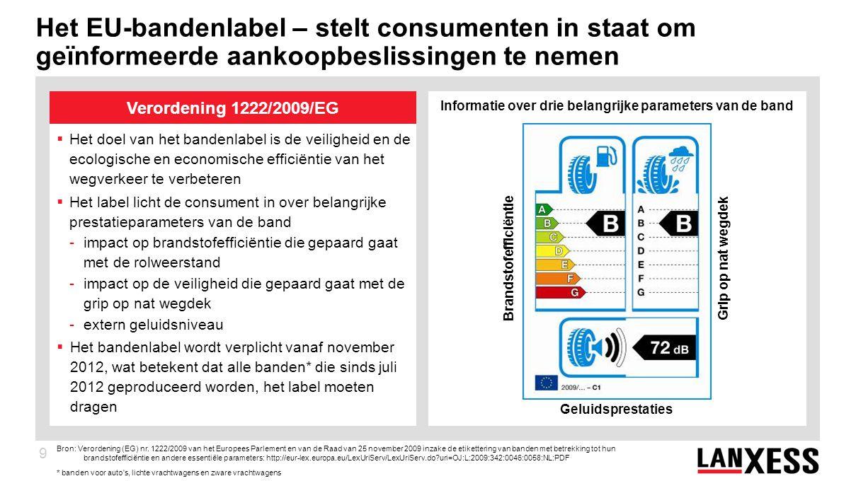 9  Het doel van het bandenlabel is de veiligheid en de ecologische en economische efficiëntie van het wegverkeer te verbeteren  Het label licht de consument in over belangrijke prestatieparameters van de band -impact op brandstofefficiëntie die gepaard gaat met de rolweerstand -impact op de veiligheid die gepaard gaat met de grip op nat wegdek -extern geluidsniveau  Het bandenlabel wordt verplicht vanaf november 2012, wat betekent dat alle banden* die sinds juli 2012 geproduceerd worden, het label moeten dragen Verordening 1222/2009/EG Brandstofefficiëntie Geluidsprestaties Grip op nat wegdek Informatie over drie belangrijke parameters van de band Het EU-bandenlabel – stelt consumenten in staat om geïnformeerde aankoopbeslissingen te nemen Bron: Verordening (EG) nr.