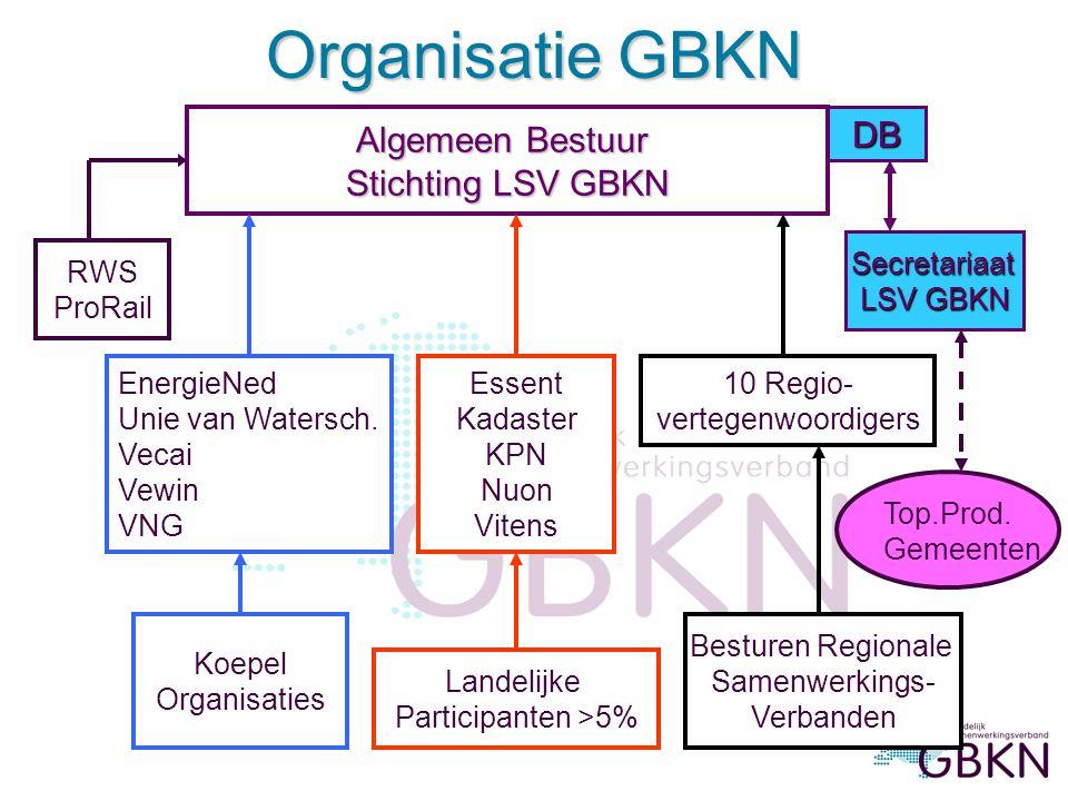 Algemeen Bestuur Algemeen Bestuur Stichting LSV GBKN Stichting LSV GBKN EnergieNed Unie van Watersch.