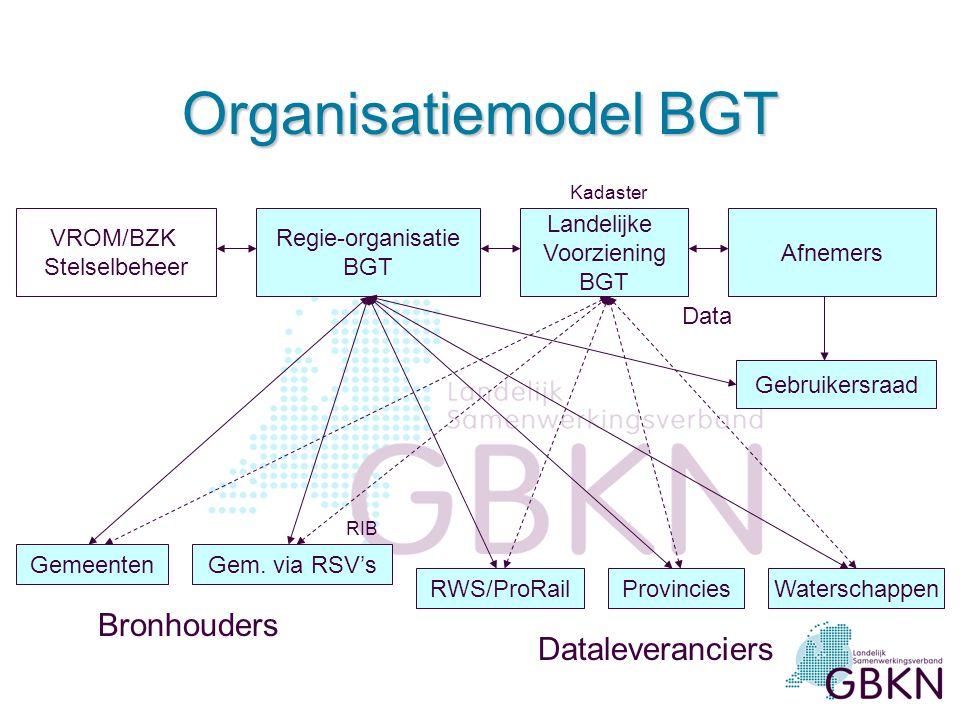 Organisatiemodel BGT VROM/BZK Stelselbeheer Regie-organisatie BGT Landelijke Voorziening BGT Gebruikersraad GemeentenGem.