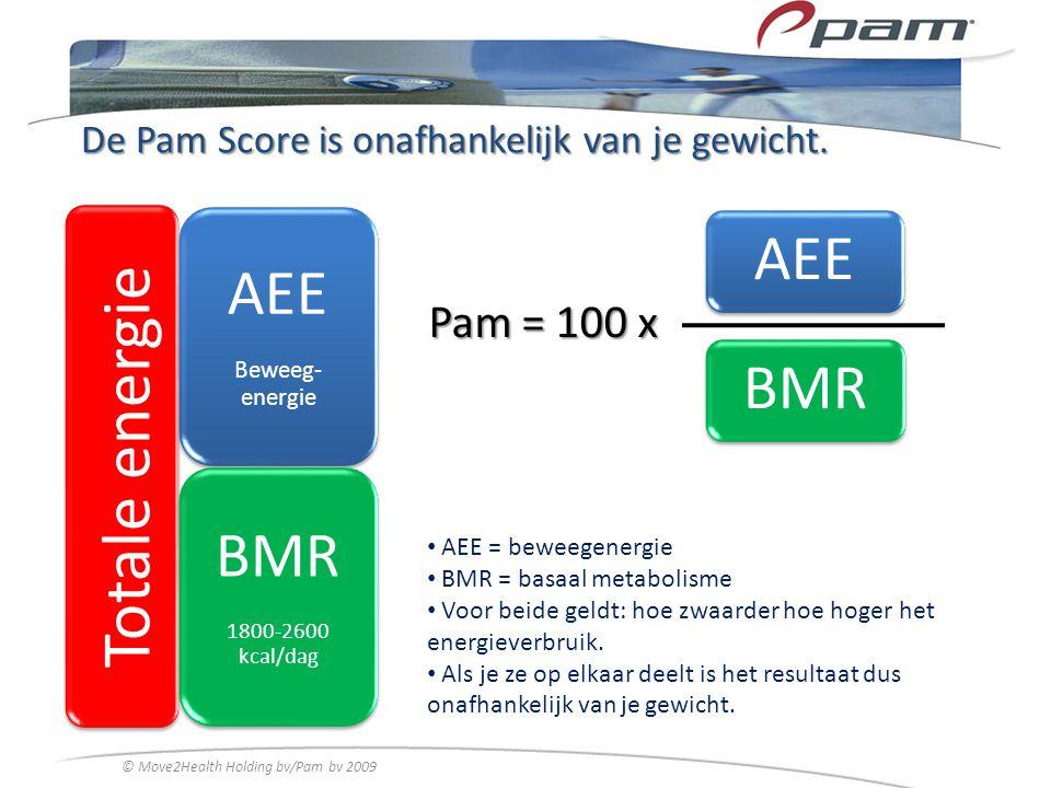 De Pam Score is onafhankelijk van je gewicht. Totale energie AEE Beweeg- energie BMR 1800-2600 kcal/dag Pam = 100 x AEE BMR AEE = beweegenergie BMR =