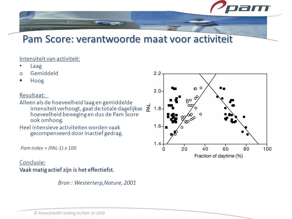 Pam Score: verantwoorde maat voor activiteit Intensiteit van activiteit: Laag oGemiddeld  Hoog Resultaat: Alleen als de hoeveelheid laag en gemiddeld