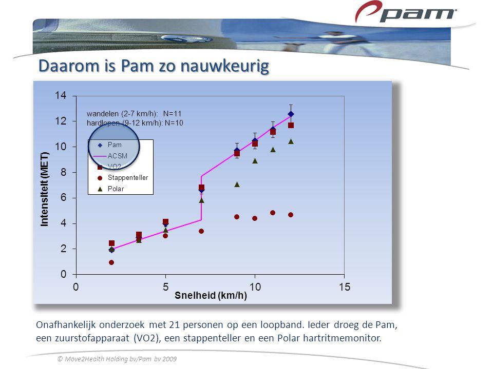Daarom is Pam zo nauwkeurig Onafhankelijk onderzoek met 21 personen op een loopband. Ieder droeg de Pam, een zuurstofapparaat (VO2), een stappenteller