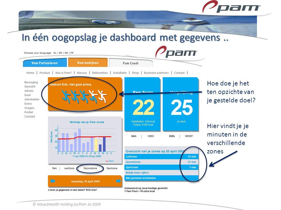 In één oogopslag je dashboard met gegevens.. Hoe doe je het ten opzichte van je gestelde doel? Hier vindt je je minuten in de verschillende zones © Mo