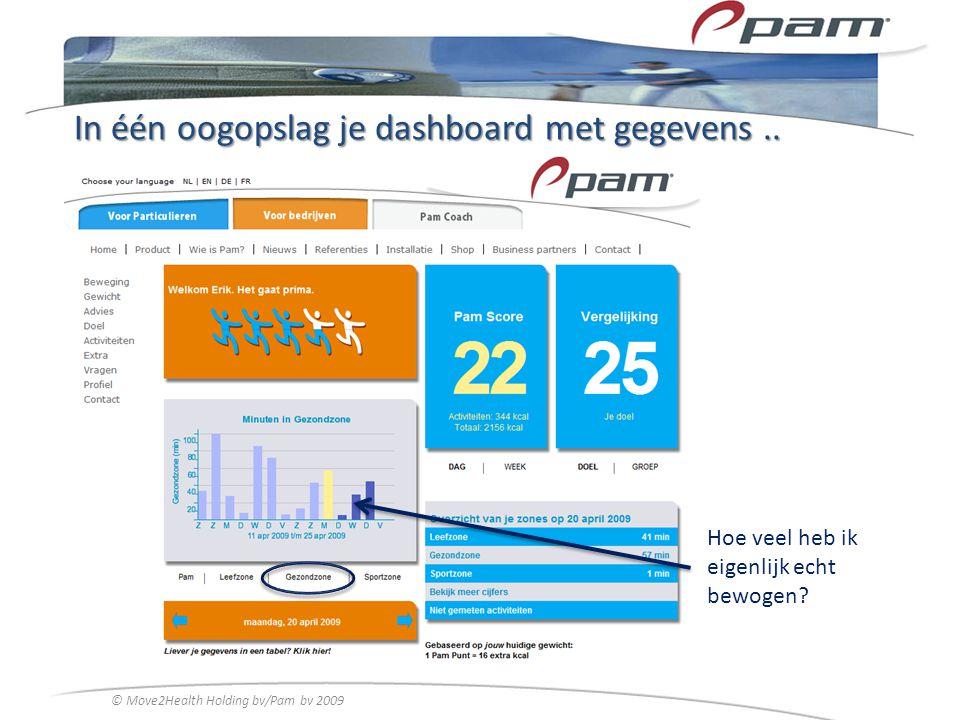In één oogopslag je dashboard met gegevens.. © Move2Health Holding bv/Pam bv 2009 Hoe veel heb ik eigenlijk echt bewogen?