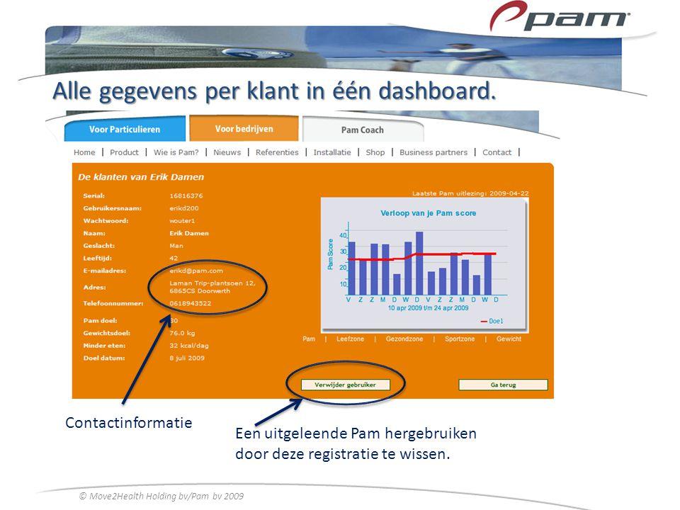 Alle gegevens per klant in één dashboard. Contactinformatie Een uitgeleende Pam hergebruiken door deze registratie te wissen. © Move2Health Holding bv