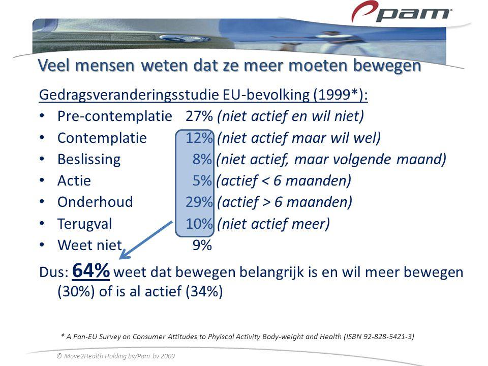 Veel mensen weten dat ze meer moeten bewegen Gedragsveranderingsstudie EU-bevolking (1999*): Pre-contemplatie27% (niet actief en wil niet) Contemplati