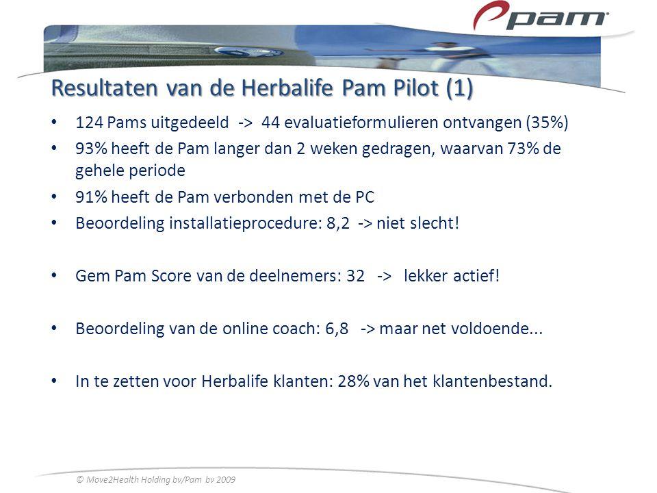 Resultaten van de Herbalife Pam Pilot (1) 124 Pams uitgedeeld -> 44 evaluatieformulieren ontvangen (35%) 93% heeft de Pam langer dan 2 weken gedragen,