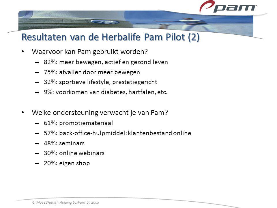 Resultaten van de Herbalife Pam Pilot (2) Waarvoor kan Pam gebruikt worden? – 82%: meer bewegen, actief en gezond leven – 75%: afvallen door meer bewe