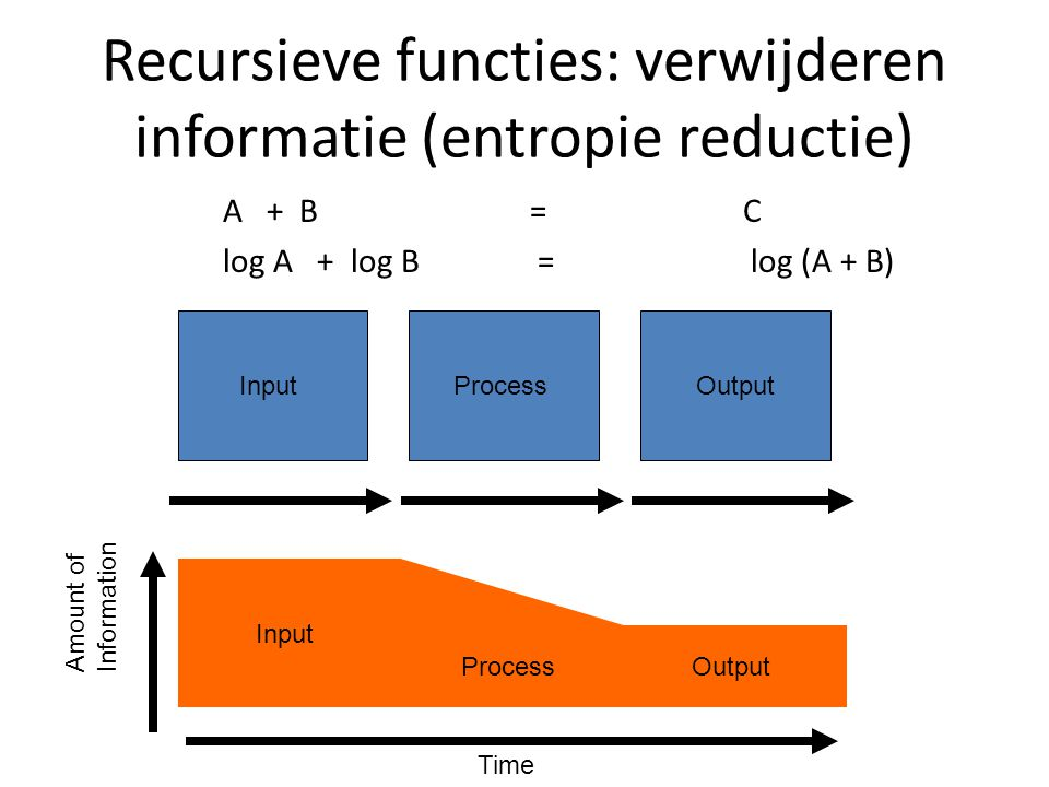 InputProcessOutput Input ProcessOutput Time Recursieve functies: verwijderen informatie (entropie reductie) A + B = C log A + log B = log (A + B) Amount of Information