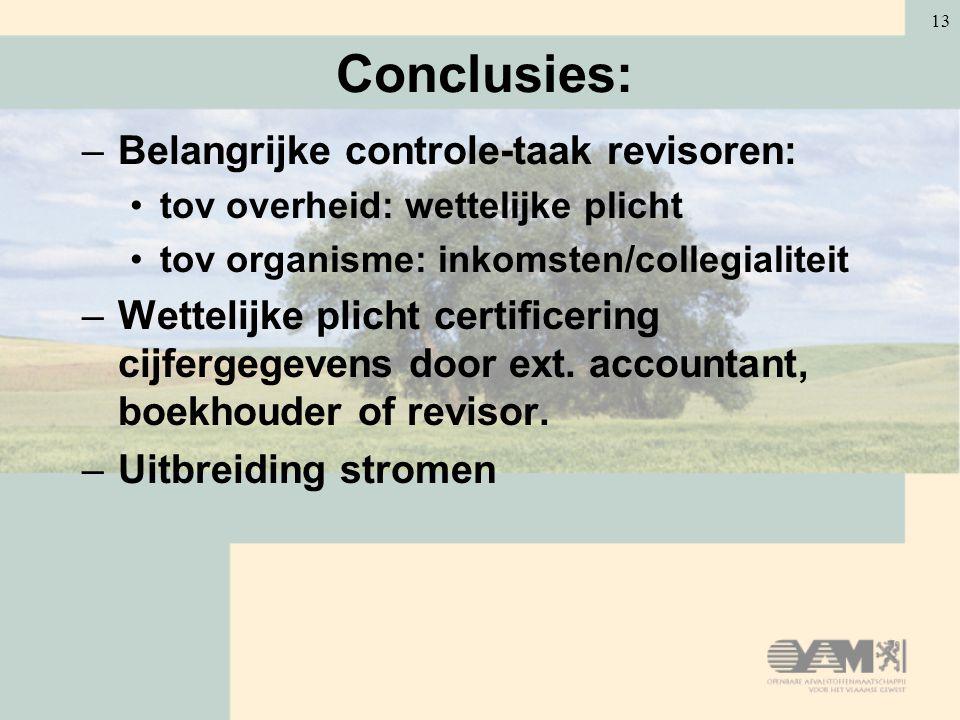 13 Conclusies: –Belangrijke controle-taak revisoren: tov overheid: wettelijke plicht tov organisme: inkomsten/collegialiteit –Wettelijke plicht certif