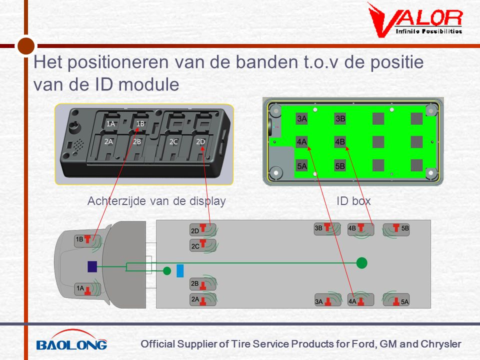 Official Supplier of Tire Service Products for Ford, GM and Chrysler Het positioneren van de banden t.o.v de positie van de ID module Achterzijde van