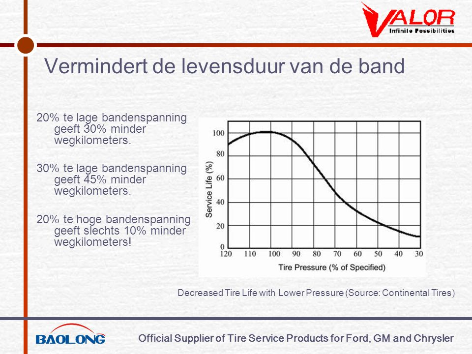 Official Supplier of Tire Service Products for Ford, GM and Chrysler Installatie van de sensor/transmittor  Hoe is de sensor installatie opgebouwd  Installatie in detail
