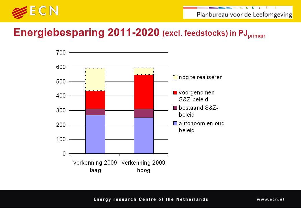 Energiebesparing 2011-2020 (excl. feedstocks) in PJ primair