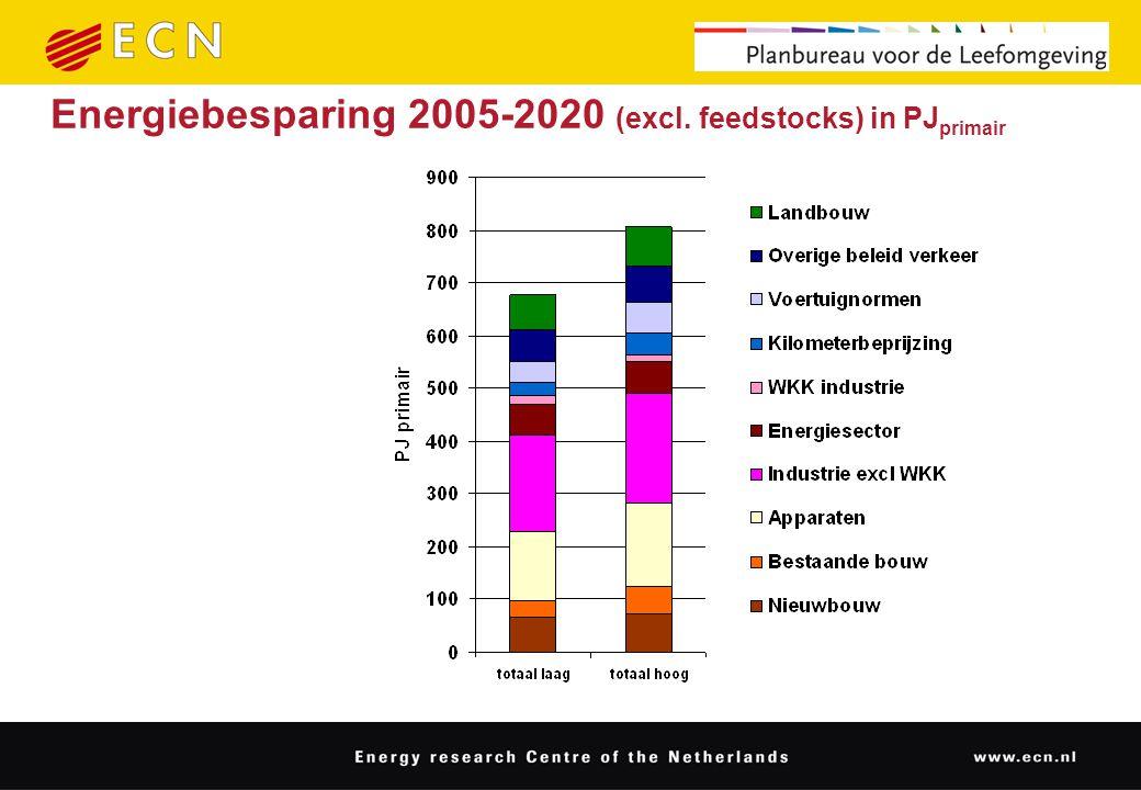 Energiebesparing 2005-2020 (excl. feedstocks) in PJ primair