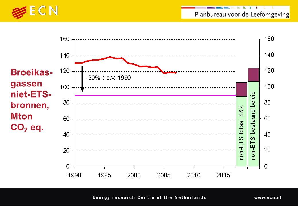 Broeikas- gassen niet-ETS- bronnen, Mton CO 2 eq.
