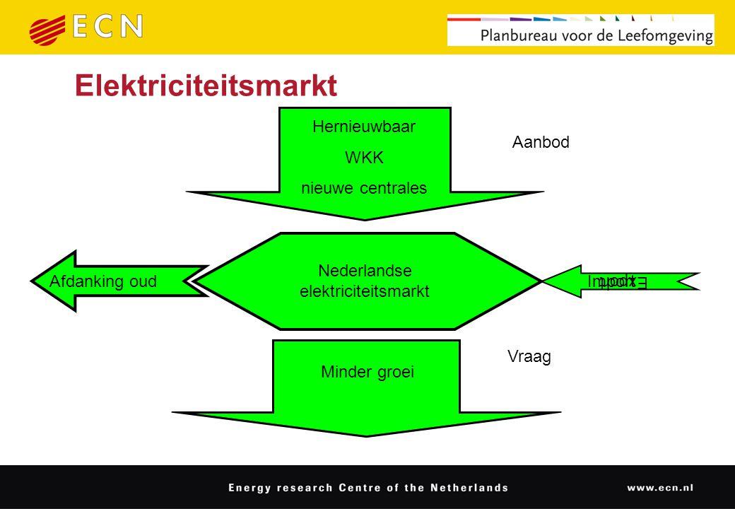 Elektriciteitsmarkt Hernieuwbaar WKK nieuwe centrales Minder groei Nederlandse elektriciteitsmarkt Afdanking oud Export Vraag Aanbod Import