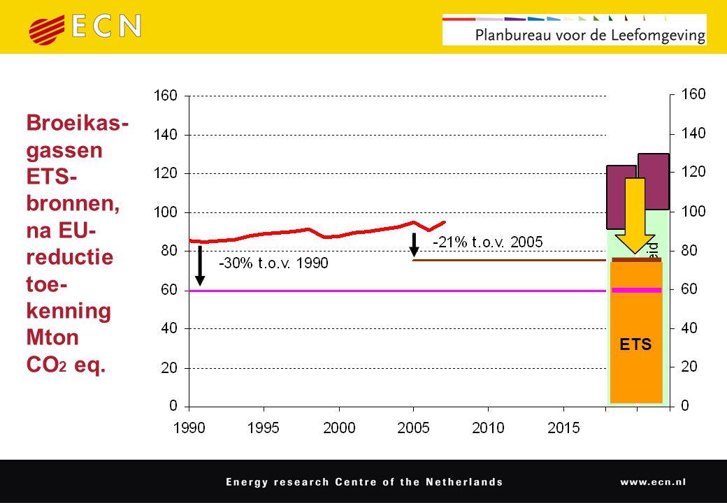 Broeikas- gassen ETS- bronnen, na EU- reductie toe- kenning Mton CO 2 eq. ETS