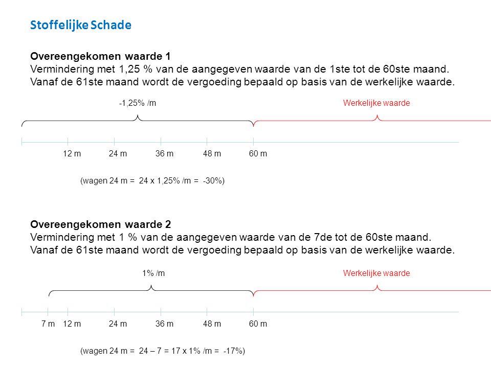Stoffelijke Schade Overeengekomen waarde 1 Vermindering met 1,25 % van de aangegeven waarde van de 1ste tot de 60ste maand.