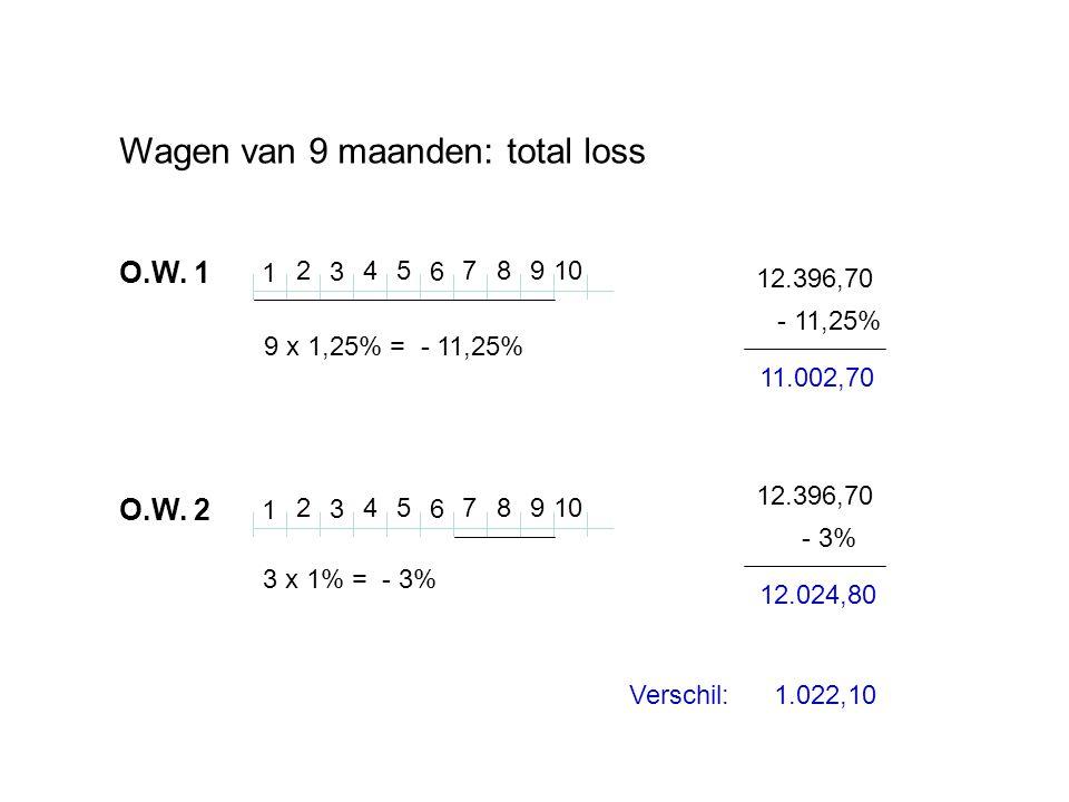 Wagen van 9 maanden: total loss O.W. 1 1 2 3 45 6 78109 1 2 3 45 6 78 9 9 x 1,25% = - 11,25% O.W.