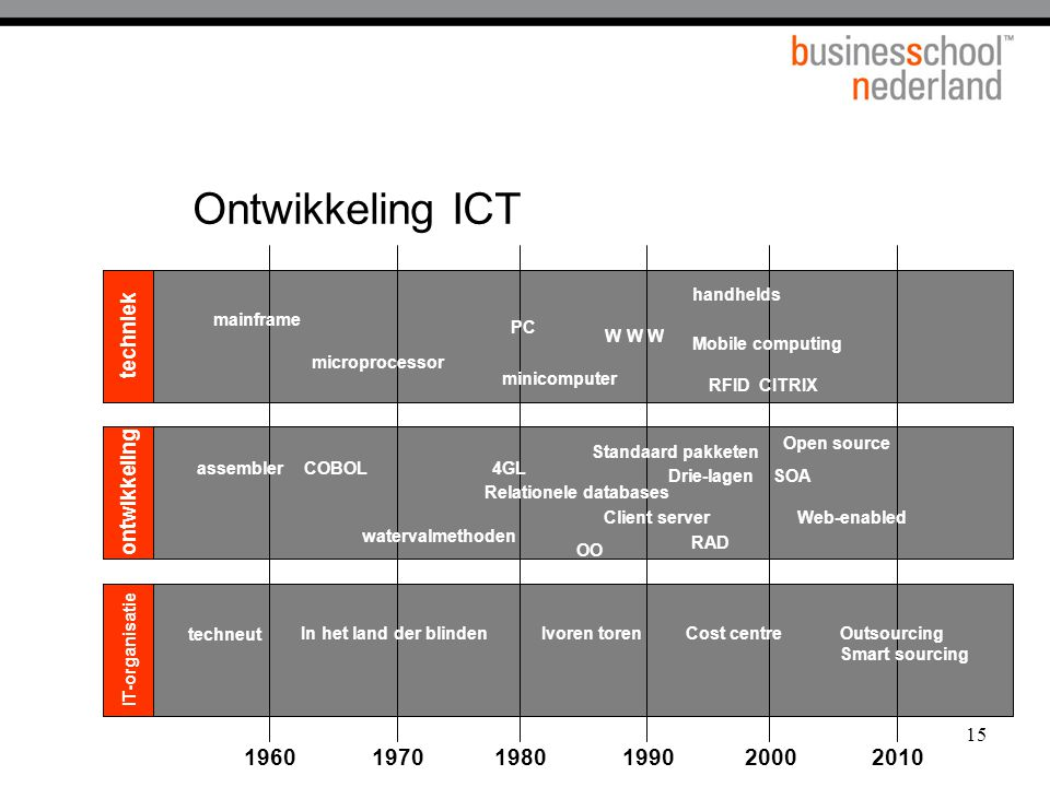 15 Ontwikkeling ICT techniek ontwikkeling IT-organisatie 196019701980199020002010 mainframe microprocessor PC minicomputer W W W Open source Mobile computing RFIDCITRIX assemblerCOBOL4GL Relationele databases Client server watervalmethoden Web-enabled RAD techneut In het land der blindenIvoren torenCost centreOutsourcing Smart sourcing Standaard pakketen Drie-lagen SOA OO handhelds