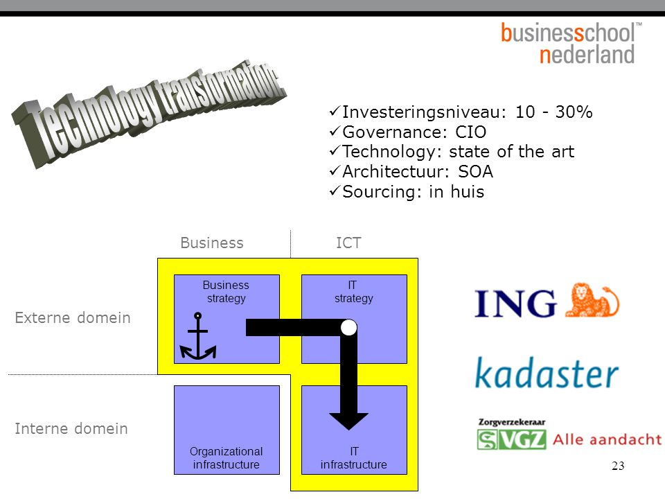 23 Business strategy IT strategy IT infrastructure Organizational infrastructure Interne domein Externe domein BusinessICT Business strategy IT strategy IT infrastructure Organizational infrastructure Investeringsniveau: 10 - 30% Governance: CIO Technology: state of the art Architectuur: SOA Sourcing: in huis