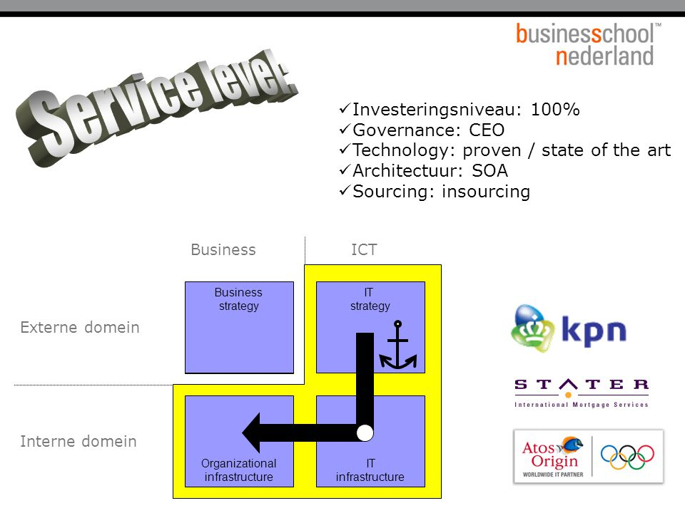 25 Business strategy IT strategy IT infrastructure Organizational infrastructure Interne domein Externe domein BusinessICT Business strategy IT strategy IT infrastructure Organizational infrastructure Stäter Investeringsniveau: 100% Governance: CEO Technology: proven / state of the art Architectuur: SOA Sourcing: insourcing