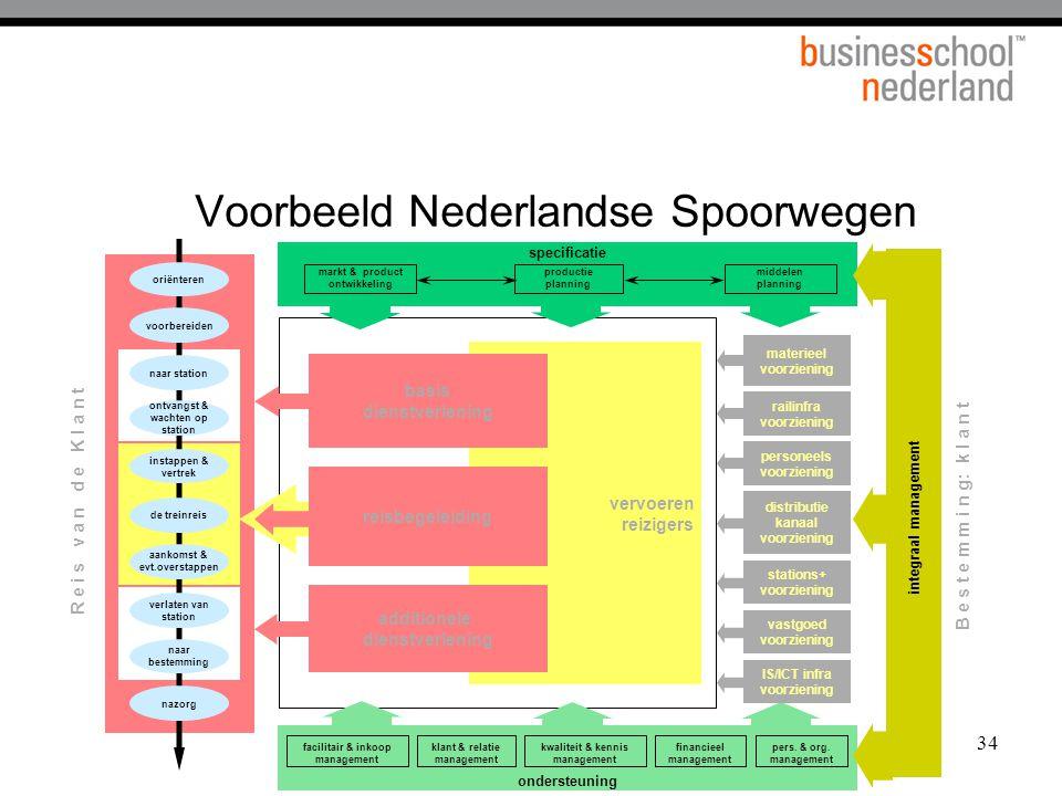 34 Voorbeeld Nederlandse Spoorwegen integraal management oriënteren voorbereiden naar station ontvangst & wachten op station instappen & vertrek de tr