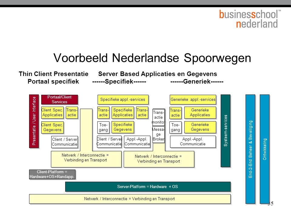 35 Voorbeeld Nederlandse Spoorwegen Specifieke appl.-services Trans- actie Trans- actie Netwerk / Interconnectie = Verbinding en Transport Messa- ge B