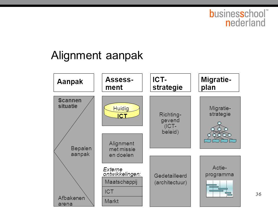 36 Alignment aanpak Bepalen aanpak Scannen situatie Afbakenen arena Assess- ment Aanpak ICT- strategie Migratie- plan Richting- gevend (ICT- beleid) G