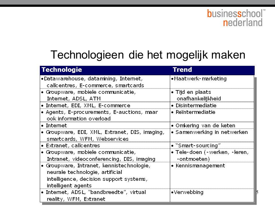 45 Technologieen die het mogelijk maken TechnologieTrend