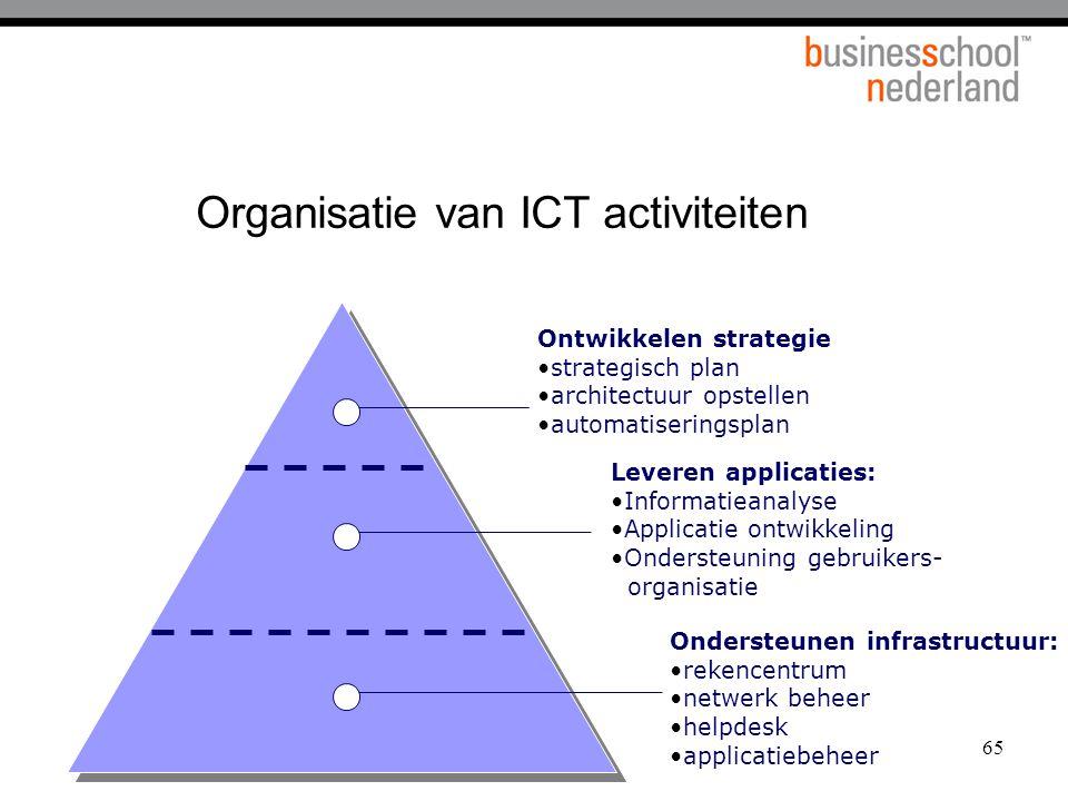 65 Organisatie van ICT activiteiten Ontwikkelen strategie strategisch plan architectuur opstellen automatiseringsplan Leveren applicaties: Informatiea