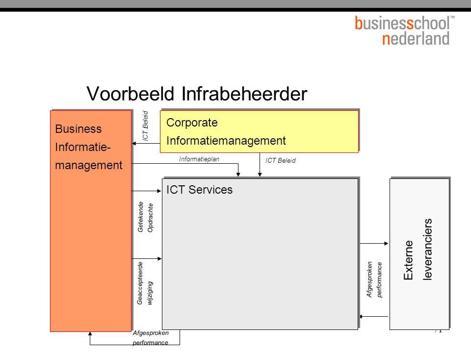 71 Voorbeeld Infrabeheerder Corporate Informatiemanagement Externe leveranciers Business Informatie- management ICT Beleid Getekende Opdrachte Afgespr